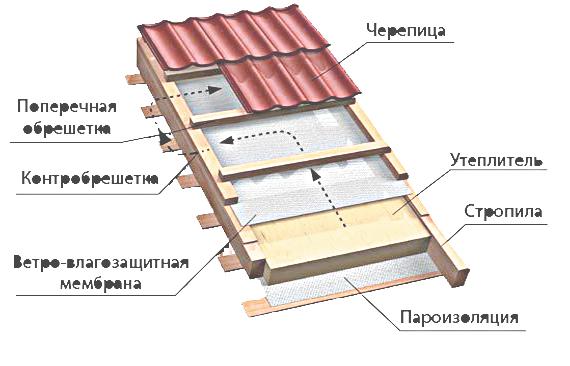 Кровельный пирог -  устройство крыши для дома из блоков