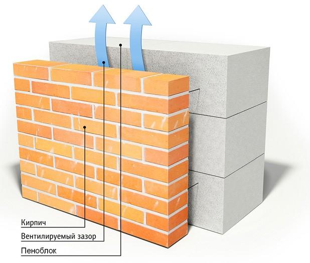 Вентилируемый зазор при отделке дома из пеноблоков кирпичом